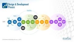thumbnail of ATS-Design-Development-Process